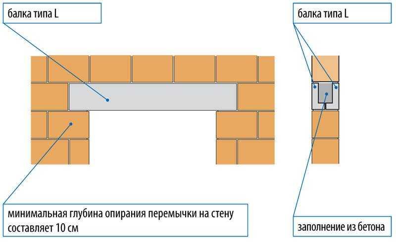 Технология кладки стен из газобетонных блоков   папа мастер!