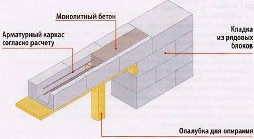 Технология кладки газобетона: обзор процесса
